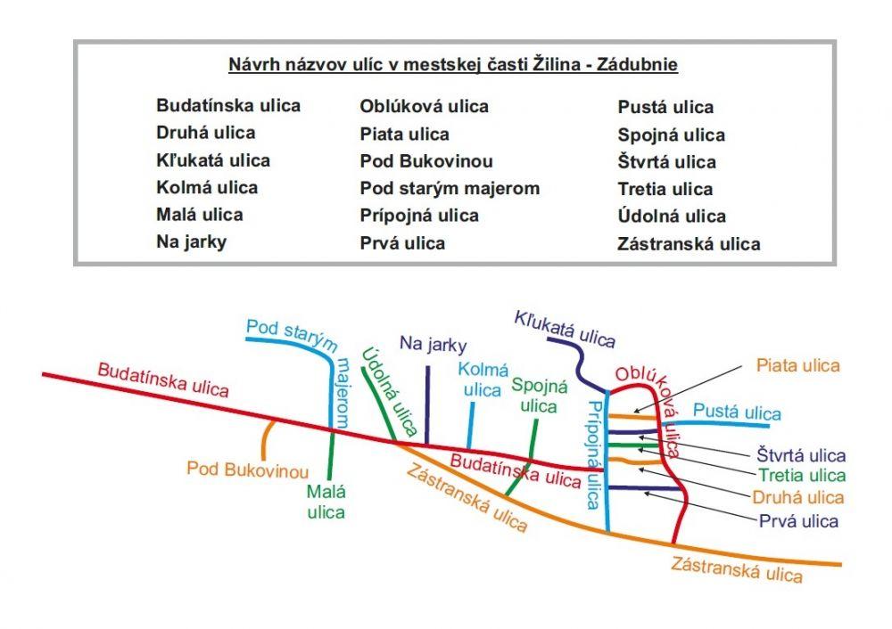 Navrhnite názvy ulíc v Brodne, Zádubní a Žilinskej Lehote!, foto 2