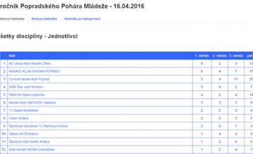 Výsledky Karate Klub AC UNIZA v Poprade